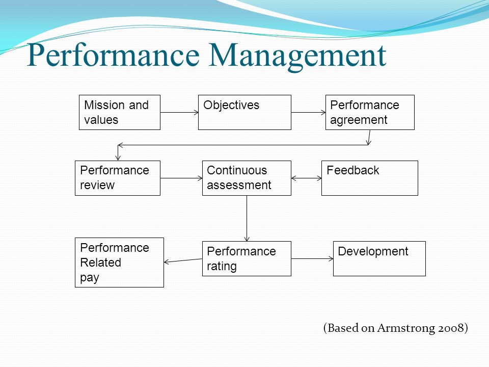 evaluation of performance related pay Design and implementation of management system of performance related pay based on cross-efficiency evaluation.