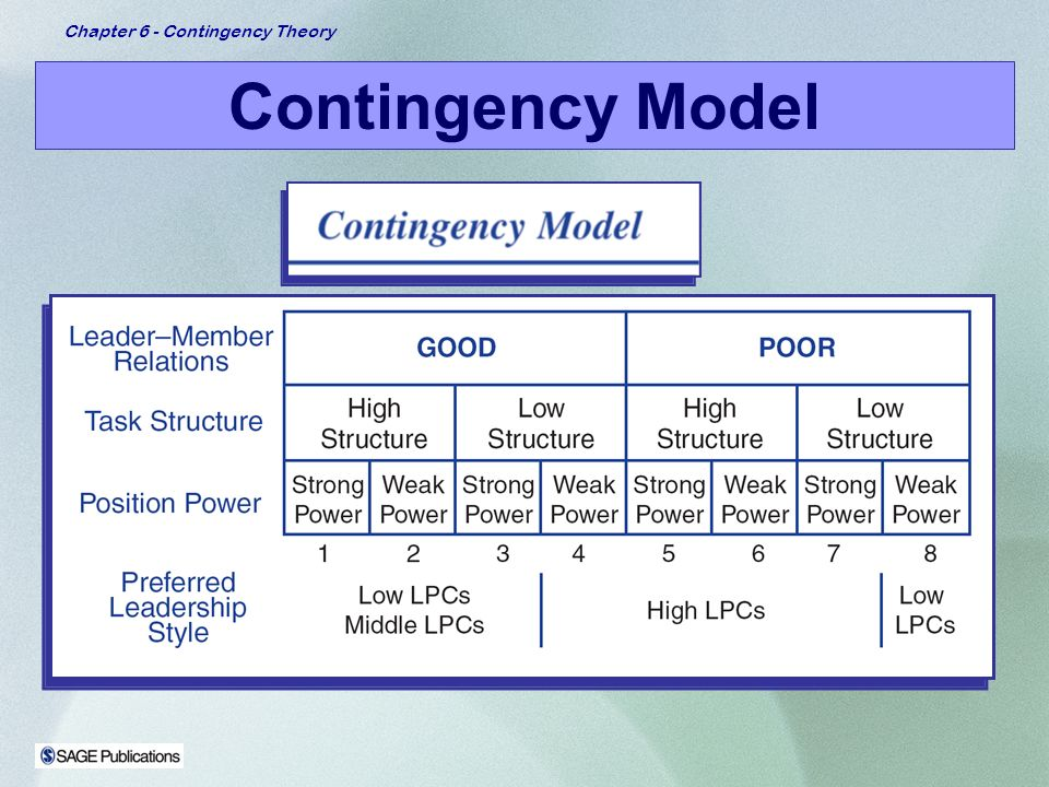 contigency theory Contingency theory contingency management theory can be utilized in most business applications contingency management theory defined on the premise that there is no best way to lead an organization as there are too variables, both internal and external (mcglone, 2005.