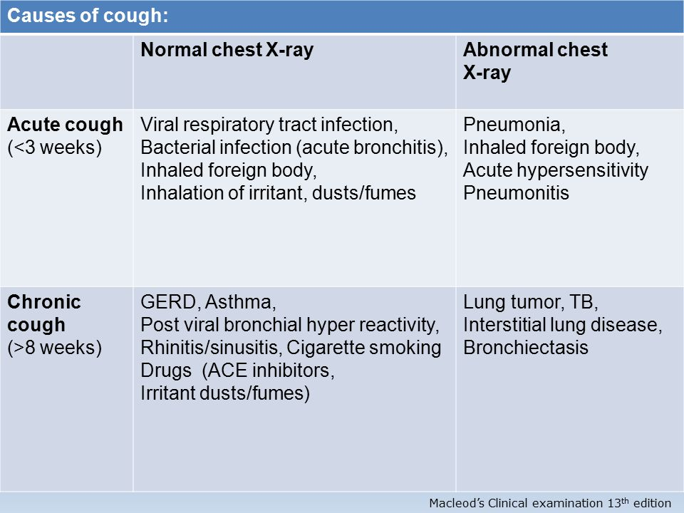 viral chest infection symptoms clinical guideline