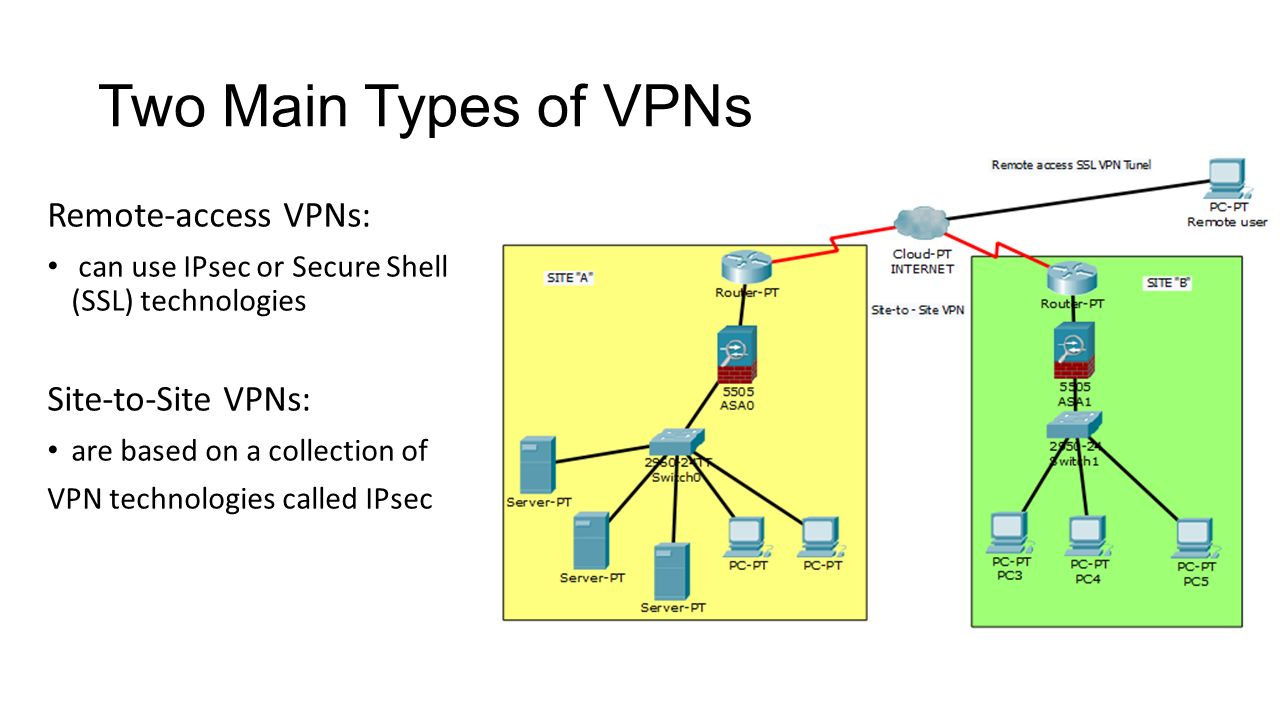 Potential vulnerabilities of ipsec based vpn ppt video online two main types of vpns remote access vpns site to site vpns pooptronica Gallery