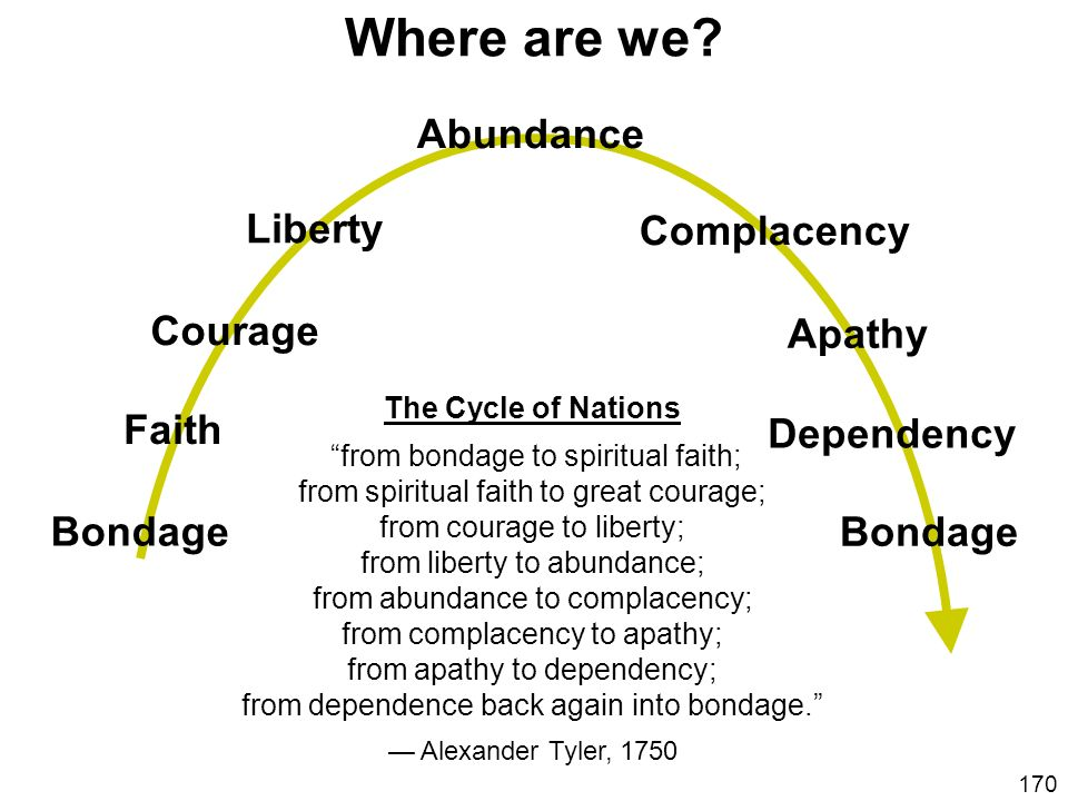 Where are we Abundance Liberty Complacency Courage Apathy Faith