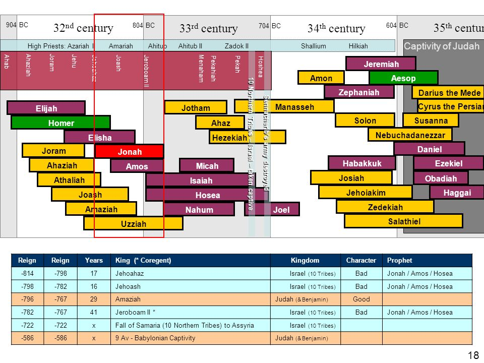 Prophets and Kings Timeline