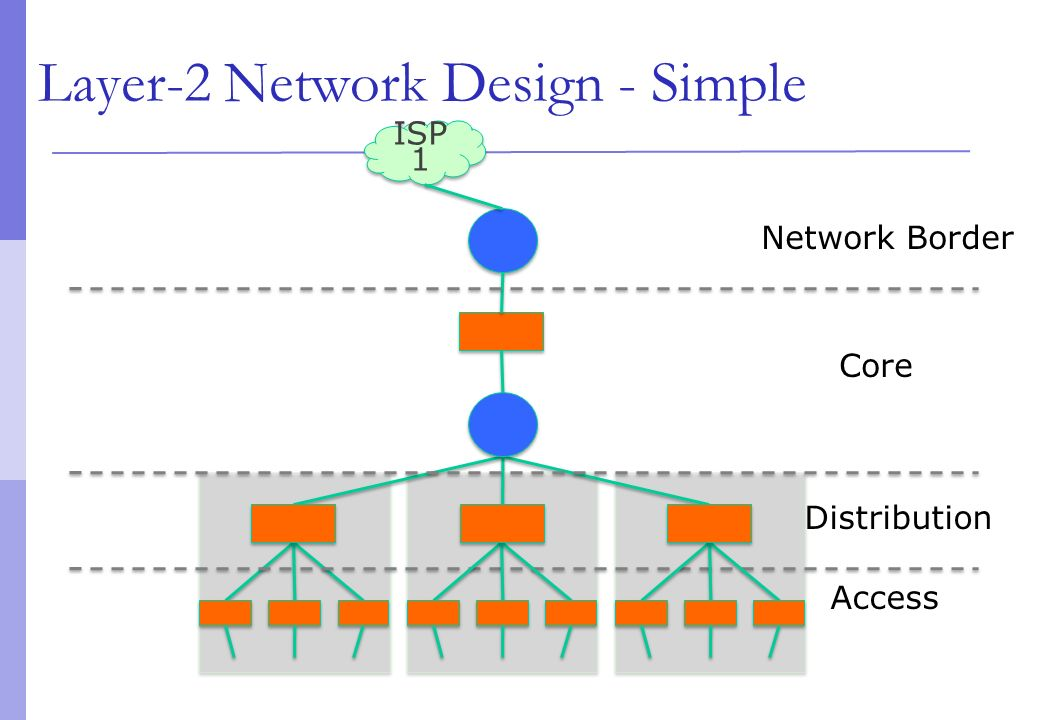 simple network design A basic understanding of networking is important for anyone managing a server   because it is a simple transaction, it is useful for simple.