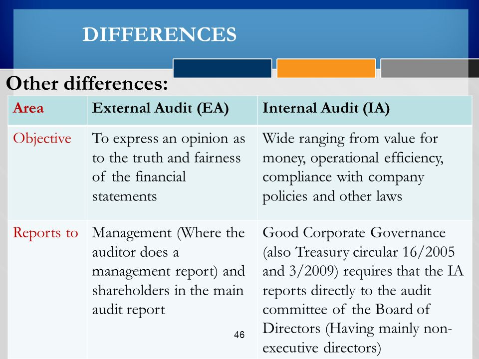 internal and external auditors External auditors check a corporation's accounts and financial records to ensure their accuracy example resumes of external auditors show that tasks which are generally performed in this position include the preparation of all financial reports, including balance sheets, income statements, statements of owners' equity, cash flows, and budgets and preparing detailed reports on audit findings.