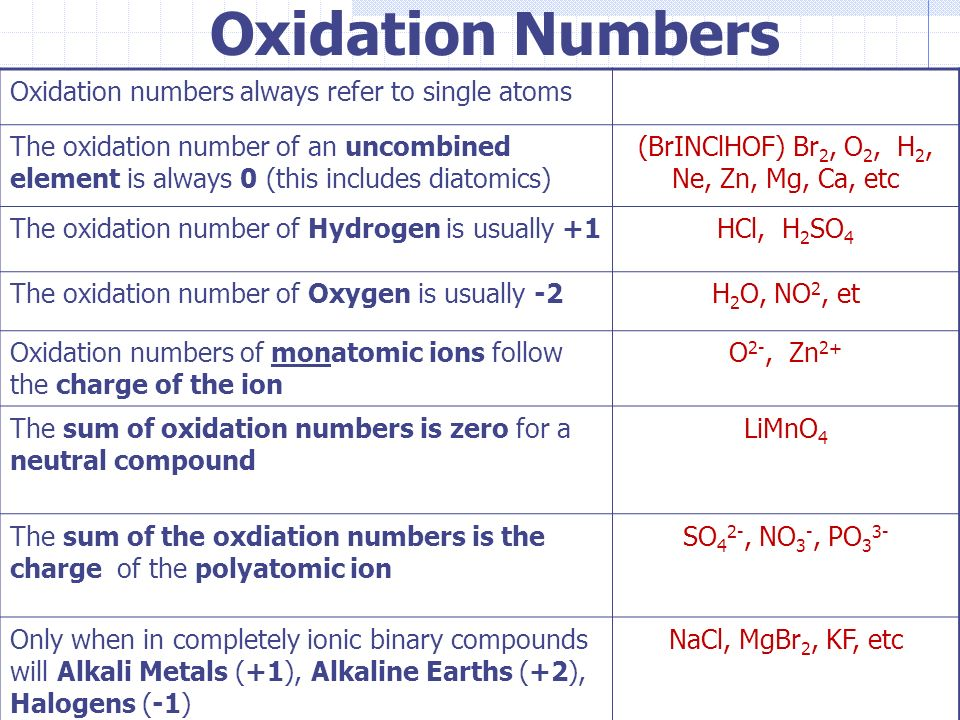 RULES FOR ASSIGNING #OXIDATION NUMBER #CBSE/NEET/IITJEE