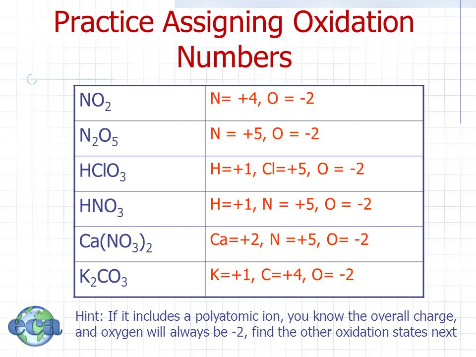 assigning oxidation number Count the number of hydrogens ch4, or methane, has four hydrogens whenever you are trying to find oxidation states, always start with hydrogen and oxygen.