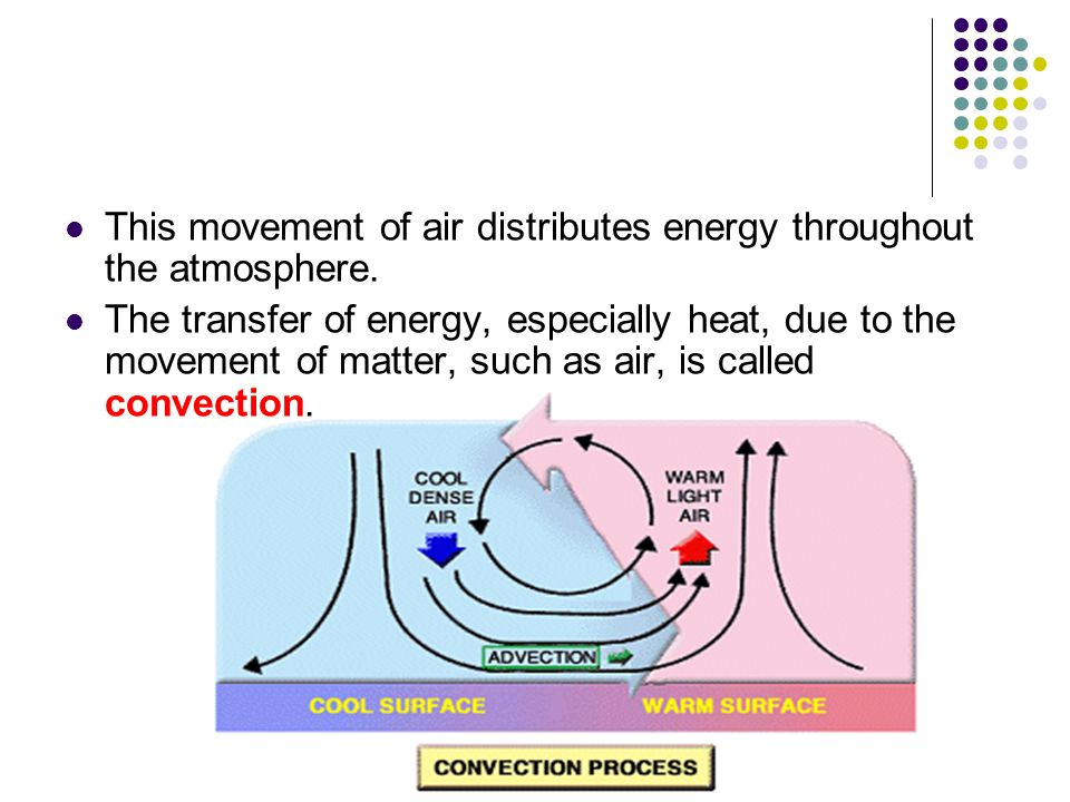 This movement of air distributes energy throughout the atmosphere.