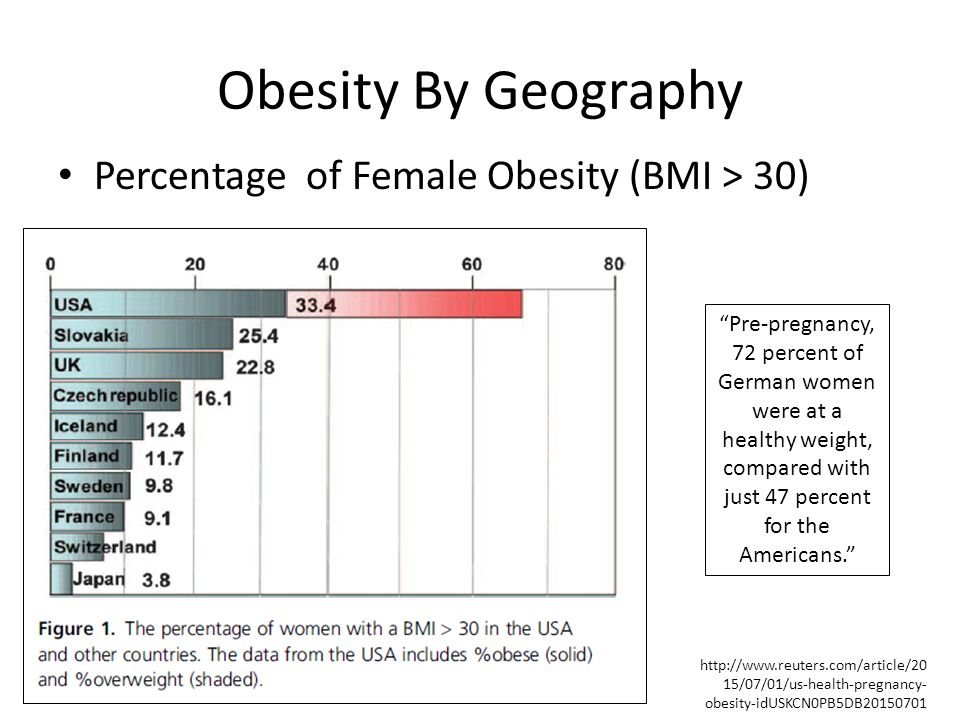 Obesity By Geography Percentage of Female Obesity (BMI > 30)