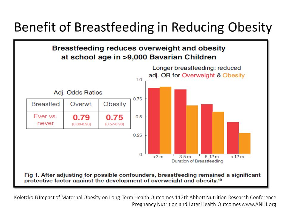 Benefit of Breastfeeding in Reducing Obesity