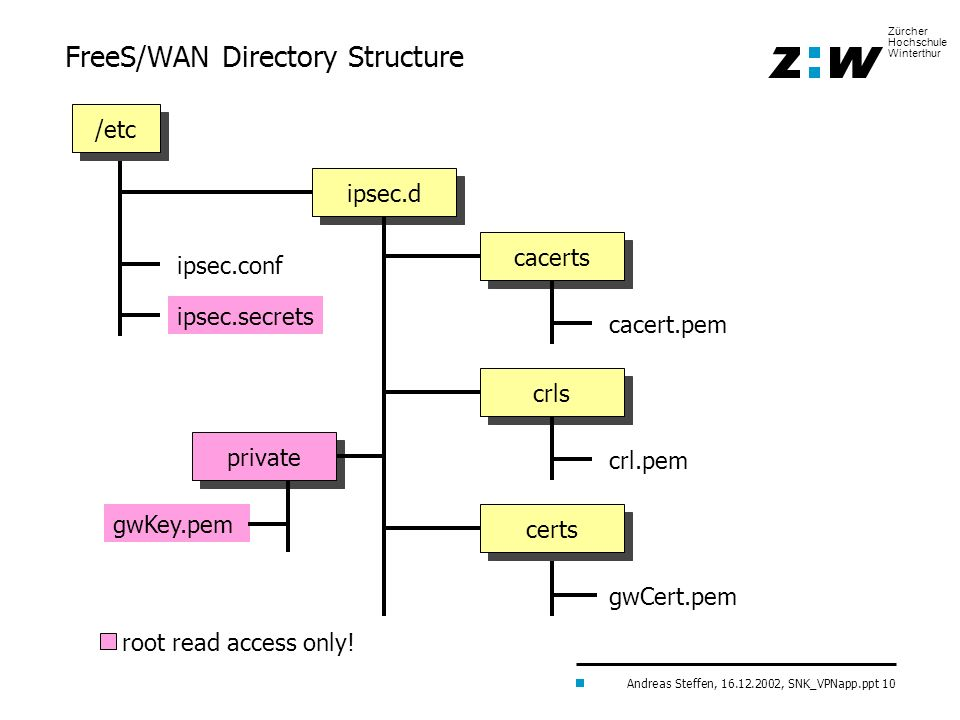 FreeS/WAN Directory Structure