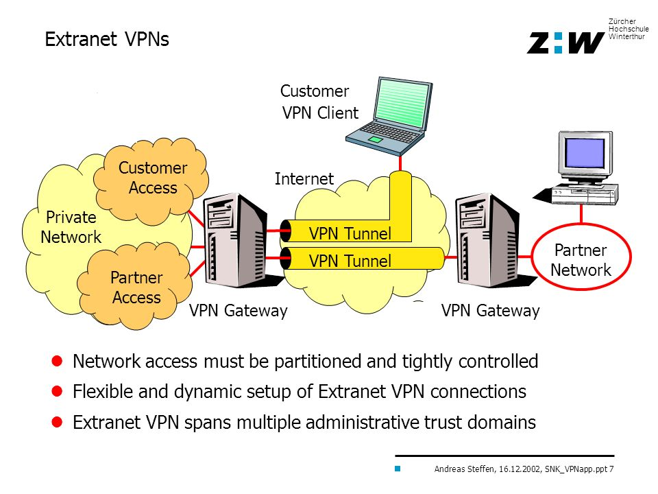 Extranet VPNs Customer. VPN Client. Customer Access. Internet. Private Network. VPN Tunnel. Partner Network.