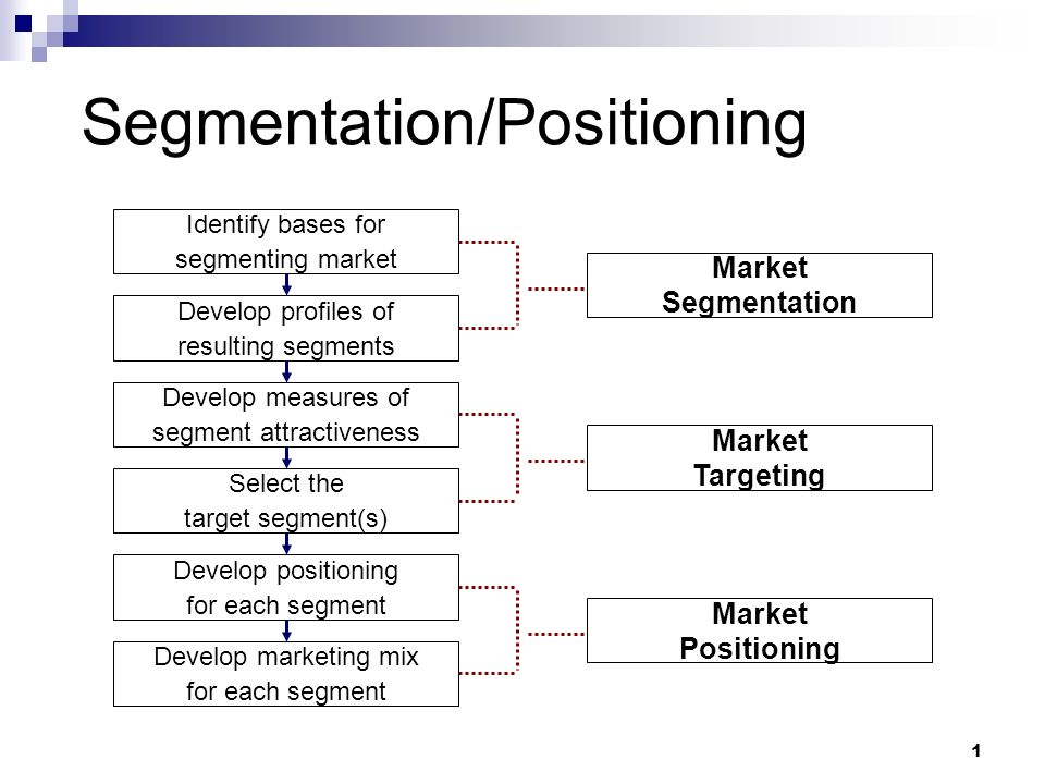 segmentation targeting positioning of starbucks It has followed the segmentation, targeting and positioning process (stp) segmentation it is a process of subdividing a market into buyers' distinct groups with different characteristics, needs, or behavior that might require marketing programs or separate products (amstrong and kotler 2006).