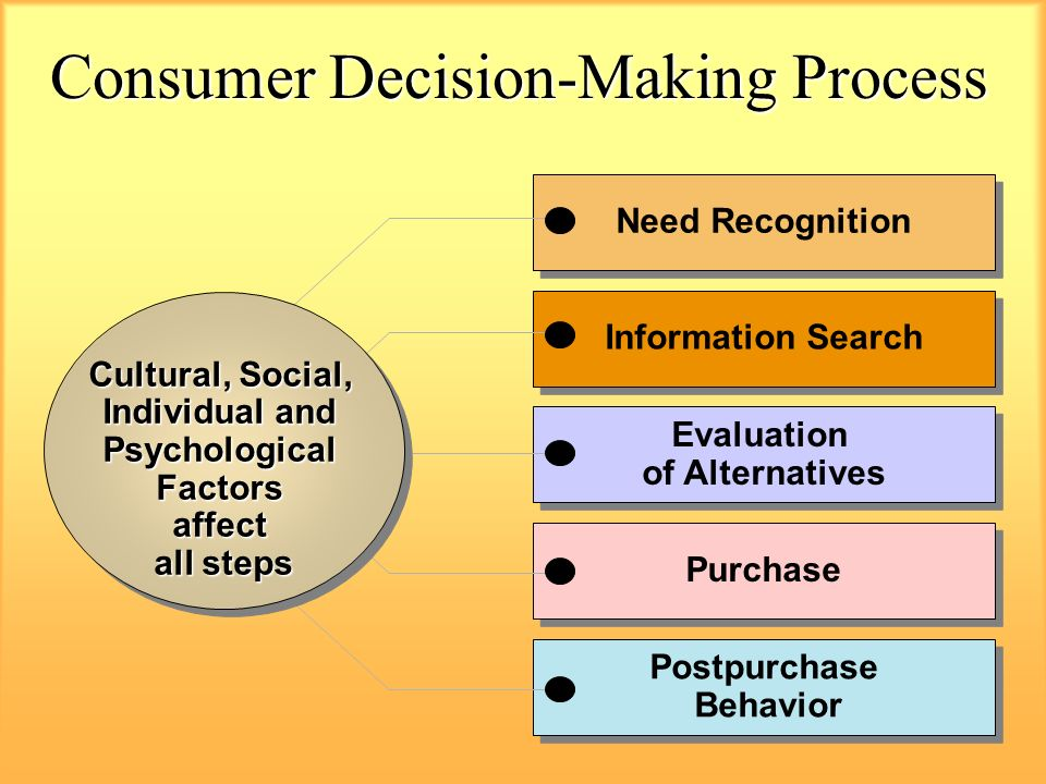 Diagram For Consumer Decision Making Process Choice Image ...