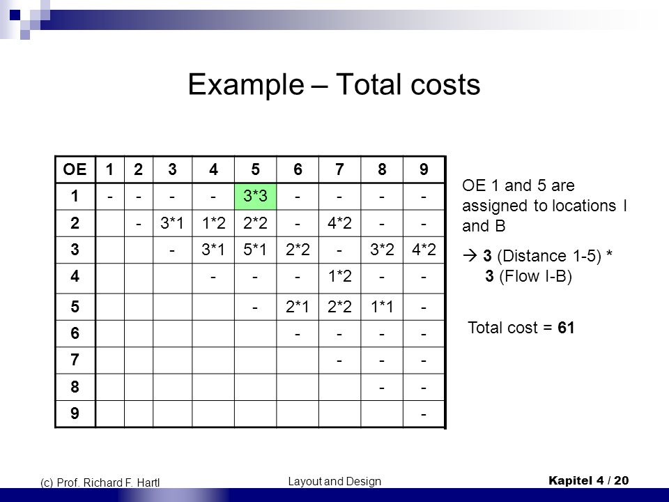 Example – Total costs OE 1 2 3 4 5 6 7 8 9 - 3*3 3*1 1*2 2*2 4*2 5*1