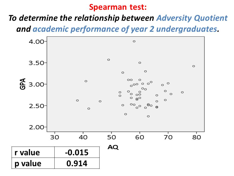 relationship between attendance and academic performance