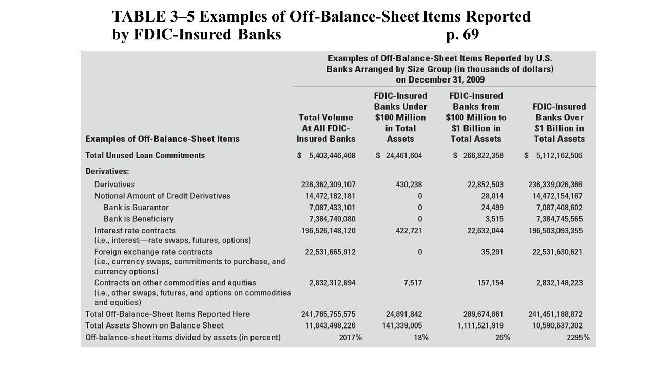 off balance sheet items pdf