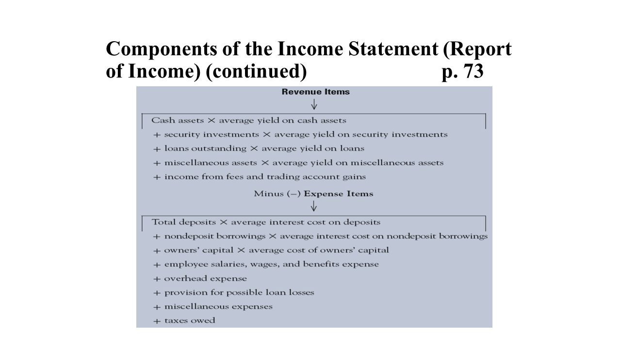 Components Of Income Statement loan agreement template microsoft