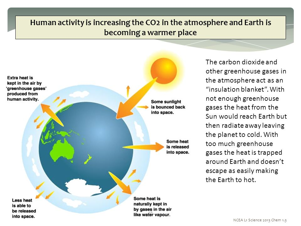 human atmosphere and earth Water vapor and dust are also part of earth's atmosphere other planets and  moons have very different atmospheres, and some have no.