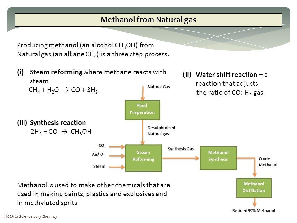 Making Methanol From Natural Gas