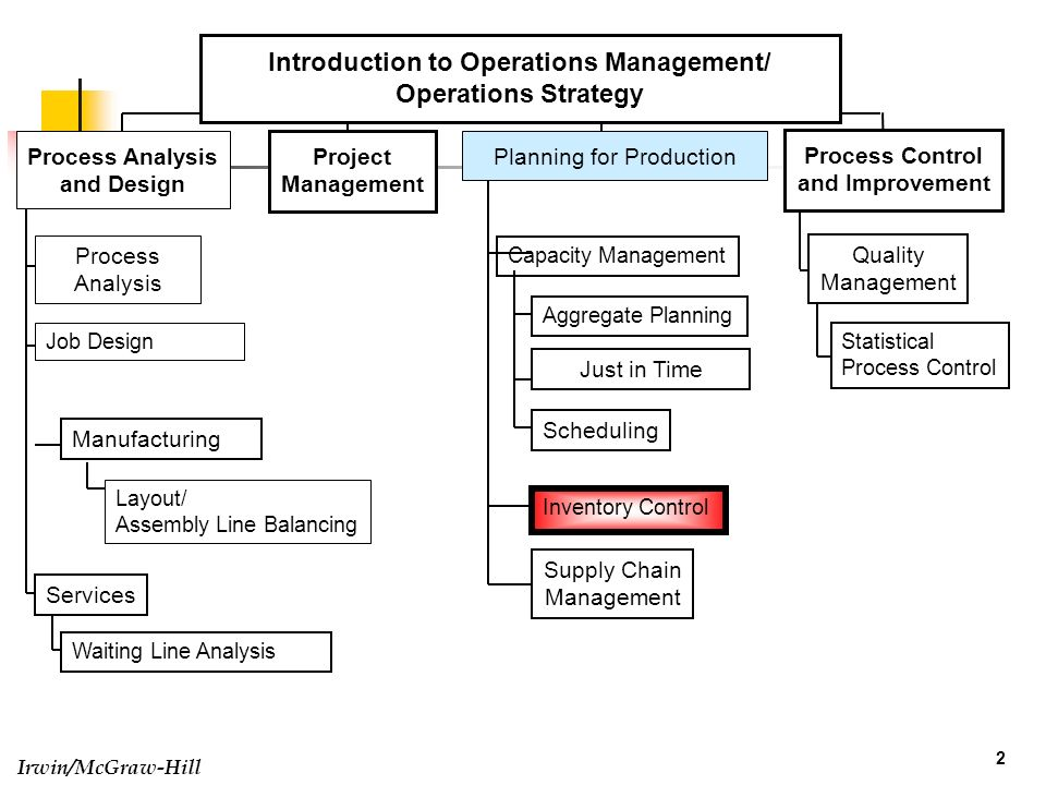 Mba 8452 Systems And Operations Management Ppt Video