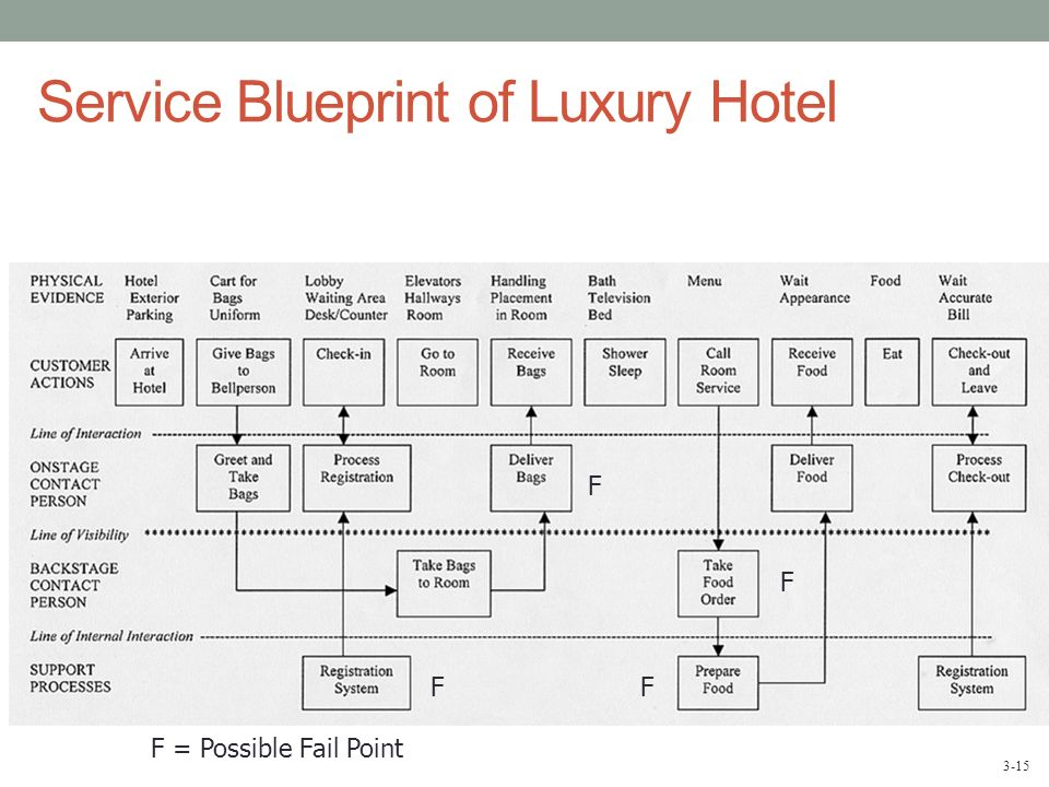 Service blueprinting and process chain vikingsna service blueprinting malvernweather Image collections