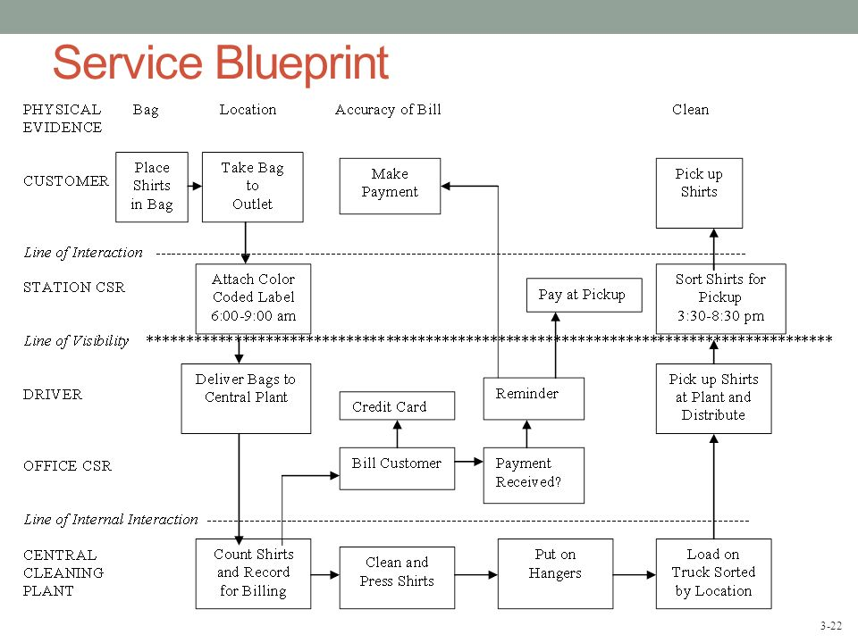 New Service Blueprint 100 Yen Sushi House ( Block Diagram)