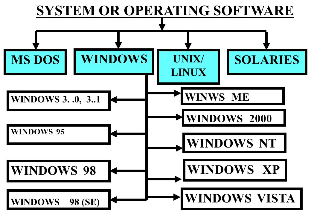 a comparison of the operating system of microsoft dos with unix Introduction this comparison of the unix and microsoft nt/win2k/xp operating systems is written from the point of view of one technical user - someone who spends some time with system administration, some with scientific and database application programming, and the remainder doing documentation, e-mail, web browsing, and following a small number of news groups.