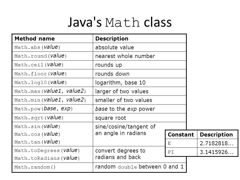 38 Javau0027s Math ...
