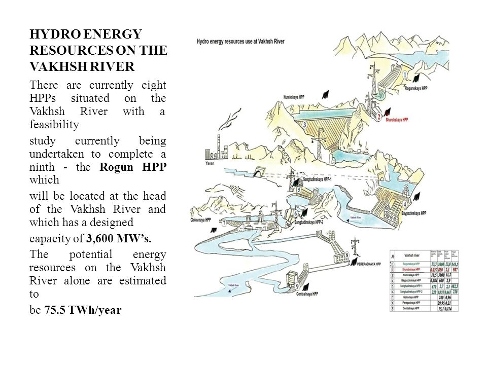 HYDRO ENERGY RESOURCES ON THE VAKHSH RIVER