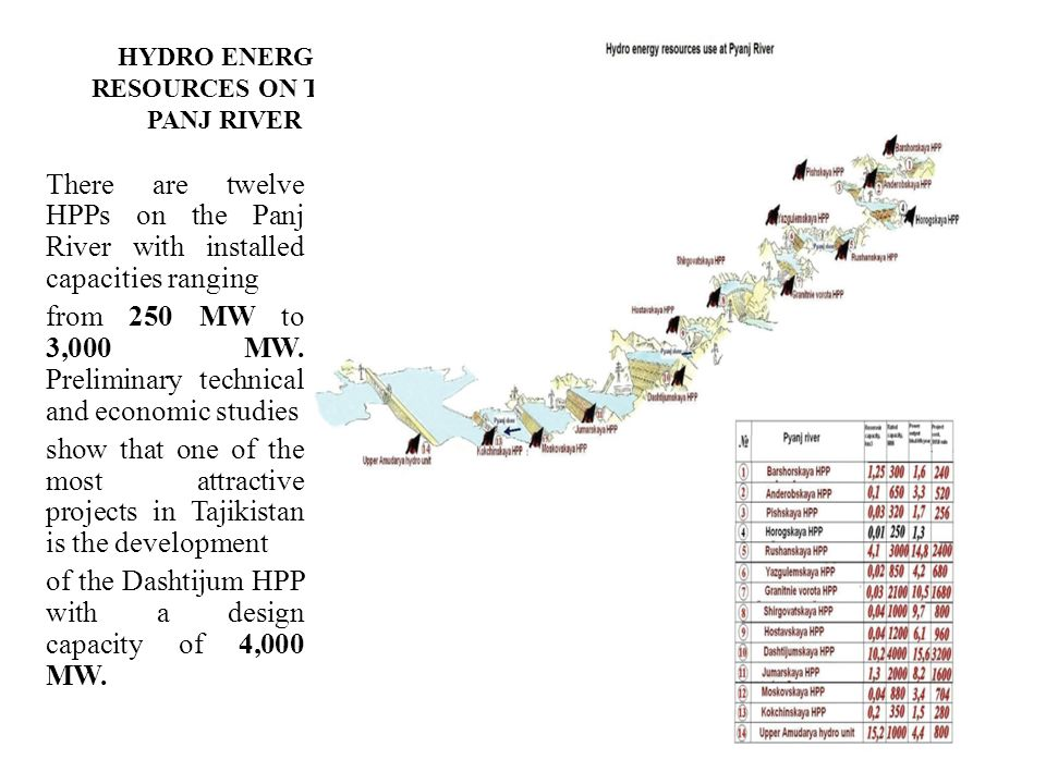 HYDRO ENERGY RESOURCES ON THE PANJ RIVER
