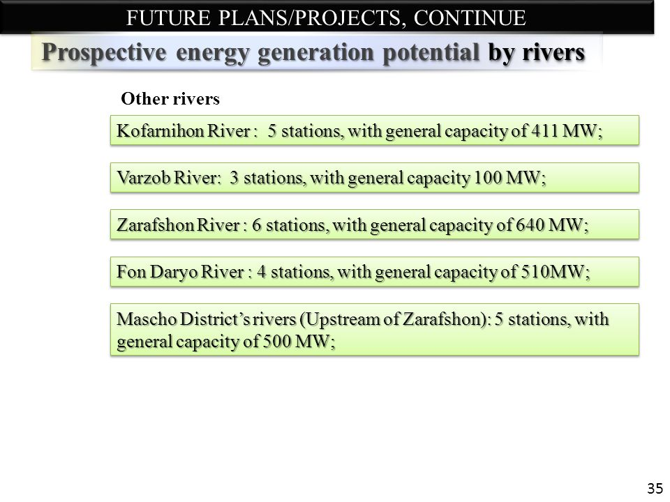 Prospective energy generation potential by rivers