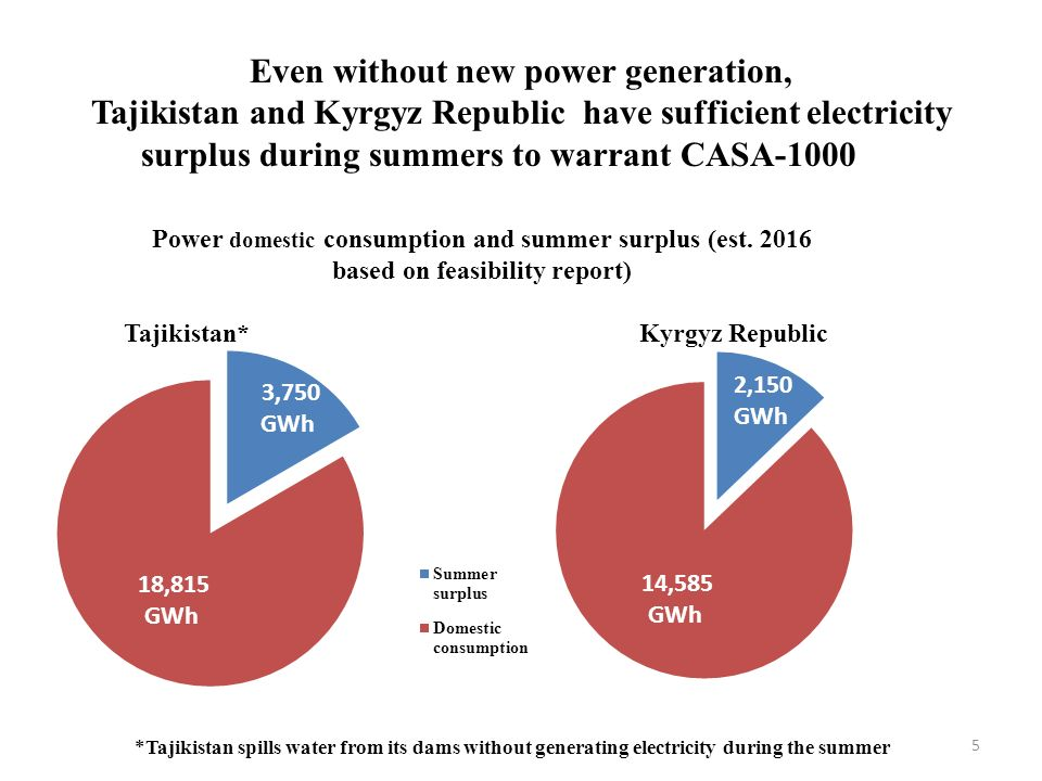 Even without new power generation,