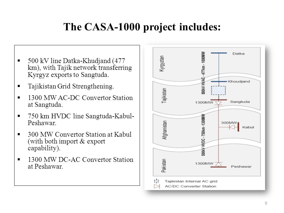 The CASA-1000 project includes: