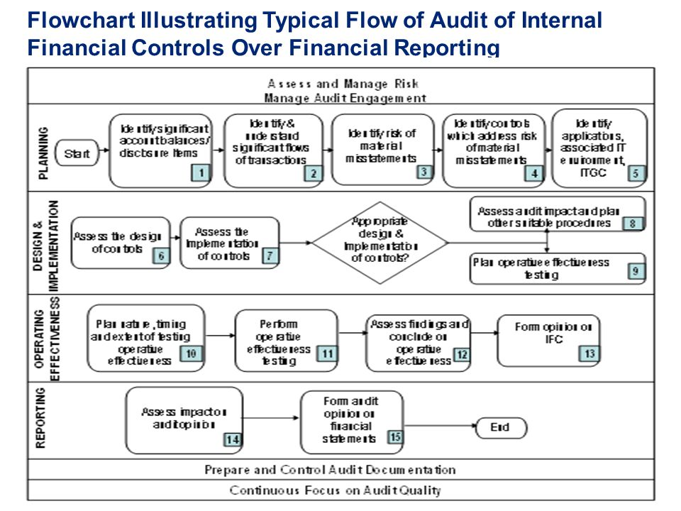 internal auditing and controls Six steps to an effective continuous audit process establishing priority areas and determining the process' frequency are two of the six steps that internal auditors and senior managers need to take into to assess the adequacy and effectiveness of internal controls.