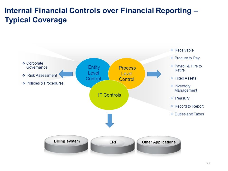 corporate financial internal controls essay Internal controls promote lawful practices - internal controls are methods and procedures for promoting lawful financial practices in business their main purposes are to ensure that assets are properly safeguarded from theft and improper use, as well as to ensure that financial records are accurate and reliable, free from errors and are done.