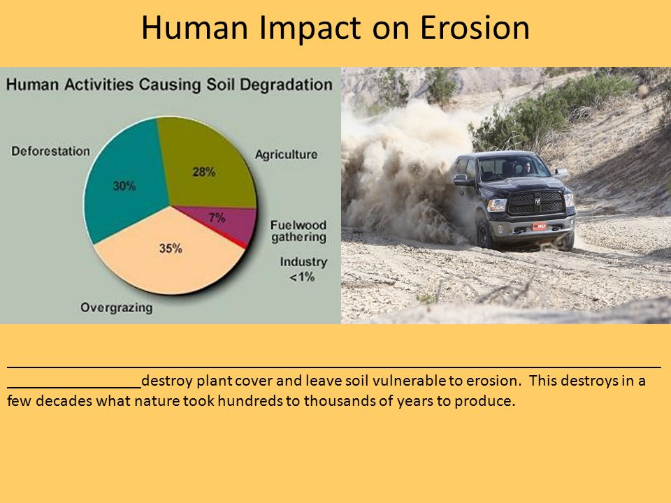 Human impact on air soil and water