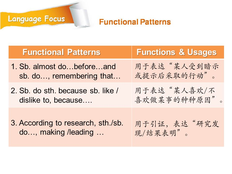 Functional Patterns Functions & Usages 1. Sb. almost do…before…and