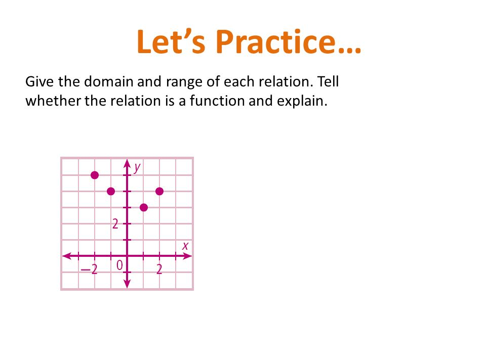 Domain and range algebra 1 practice