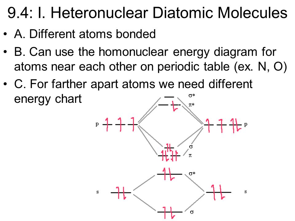 Periodic Table diatomic atoms in the periodic table : Covalent Bonding: Orbitals - ppt video online download