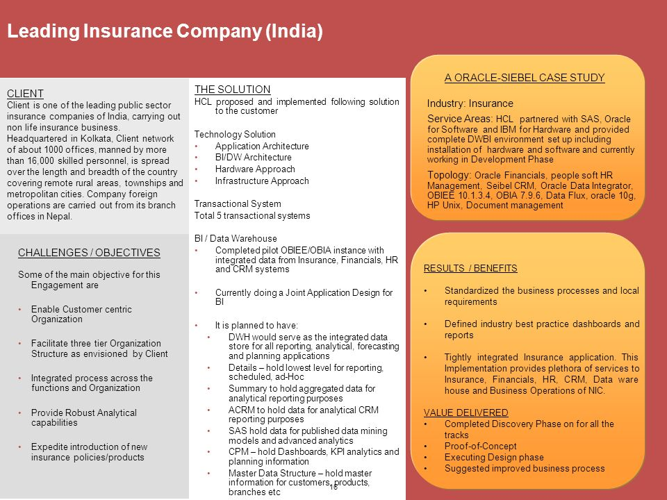 case study on insurance sector in india Chapter vi case study of life insurance corporation of india (lic) 339 61 insurance industry in india india has a large populationof more than 100 crores.