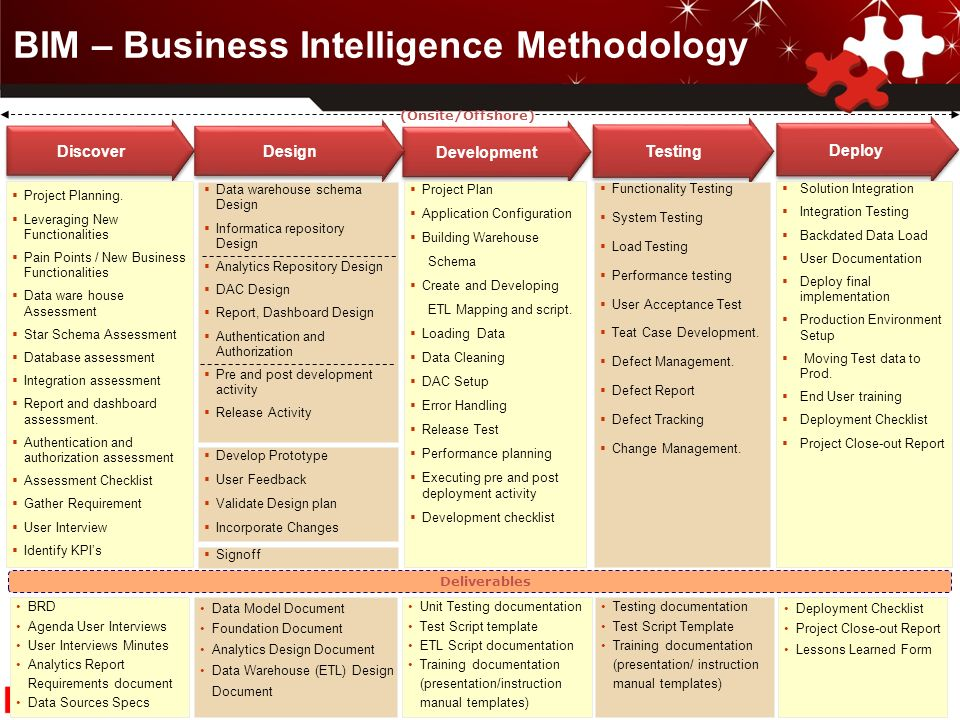 Control del plan business information technology for management of business intelligence flashek Choice Image