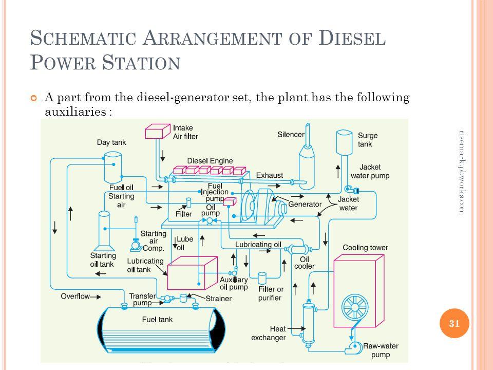 diesel power plant diagram thermal power plant diagram instructor :kashif mehmood - ppt download
