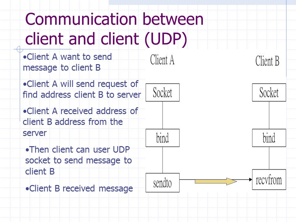 how to send message from server to client with fcm