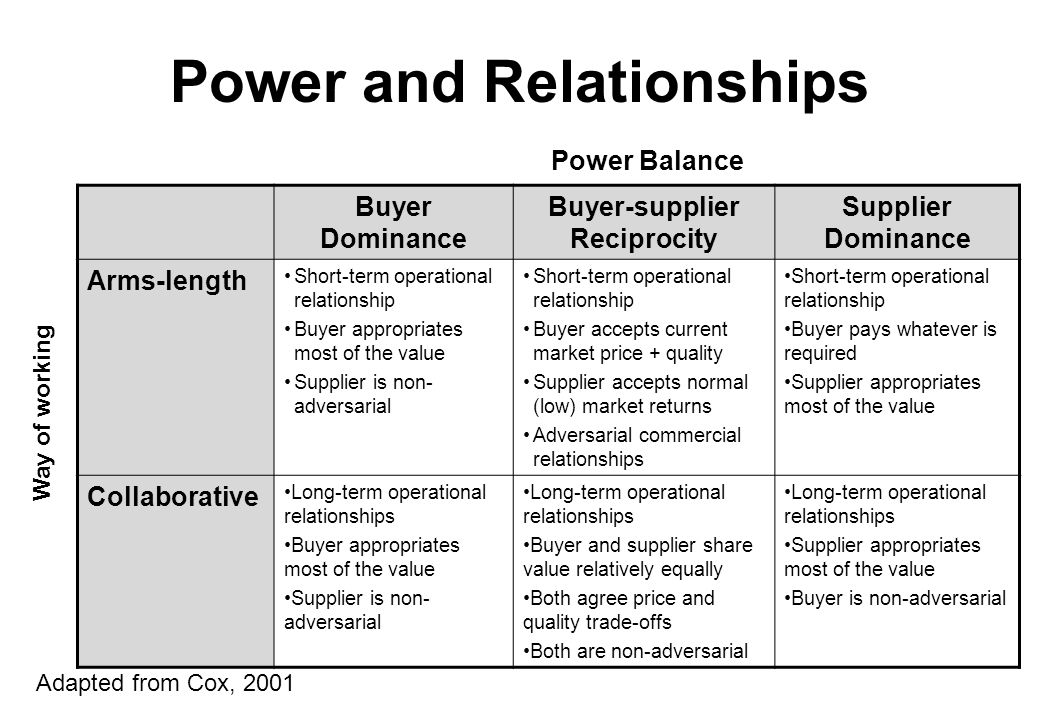 types of buyer and supplier relationship