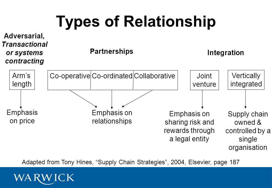 Relationships In Supply Chain Management Ppt Video Online