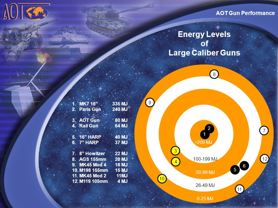 Energy Levels of Large Caliber Guns