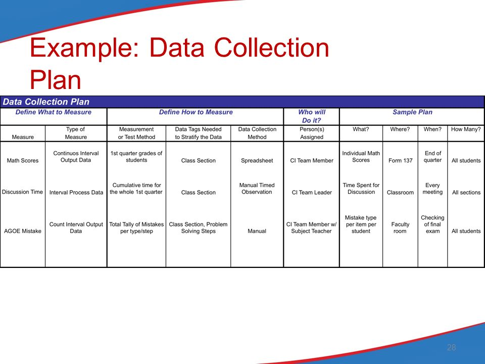 data collection plan An abc data form is an assessment tool used to gather information that should evolve into a positive behavior support plan.