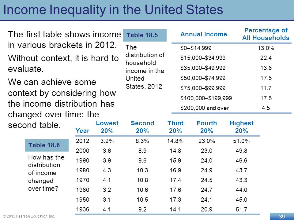evaluating the income inequalities in the united states since 1970s Increased in the united states since the 1970s rising income inequality over this time period is driven largely by relatively rapid income growth at the top of the income distribution.