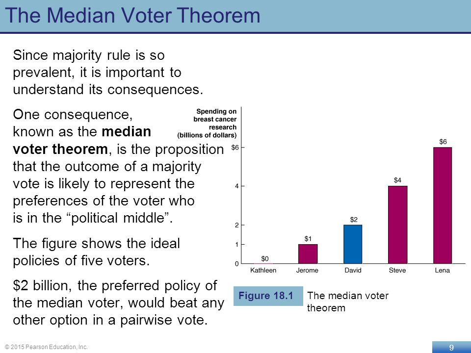"understanding the median voter theorem If we iterate this, the candidates end up in the central positions ▷ this is the  median voter theorem ""majority rule voting will select the median preference""."