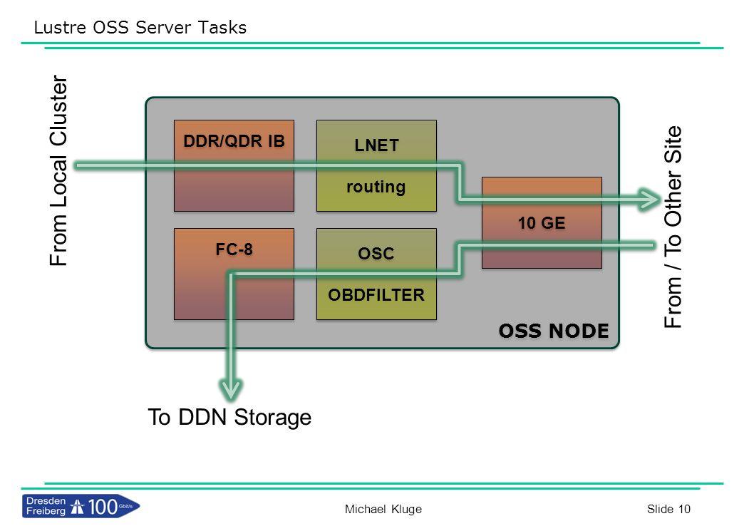 Lustre OSS Server Tasks